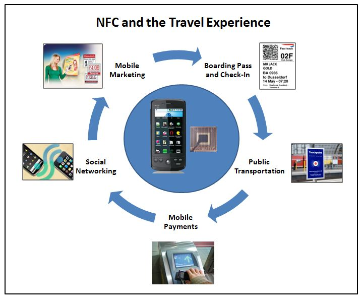 [Image: NFC-and-the-Travel-Experience.jpg]