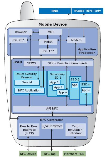 [Image: gsma-mobile-NFC-device-functional-architecture.jpg]